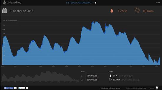 Em função da preocupação da população do estado de São Paulo com a crise hídrica de 2014/2015, a ONG Código Urbano passou a publicar um gráfico atualizado em tempo real com o nível dos principais reservatórios de água que abastecem a área urbana. (acesso 15.4.2015)